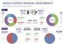 Infografia: Monchique ficou acima da média nacional nos exames de Português e Matemática
