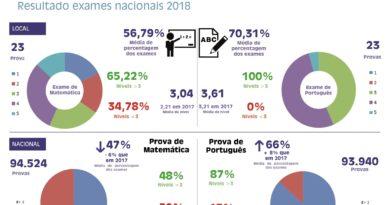 Resultados exames nacionais